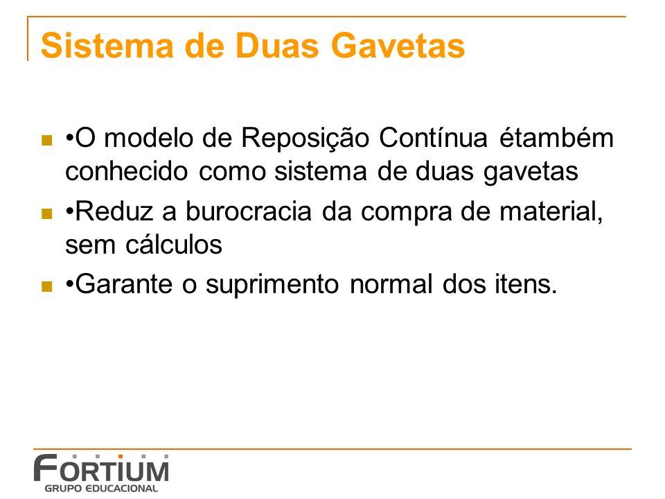Sistema de Duas Gavetas O modelo de Reposição Contínua étambém conhecido como sistema de duas gavetas Reduz a burocracia da compra de material, sem cá