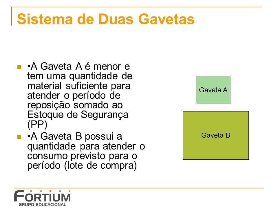 Sistema de Duas Gavetas A Gaveta A é menor e tem uma quantidade de material suficiente para atender o período de reposição somado ao Estoque de Segura