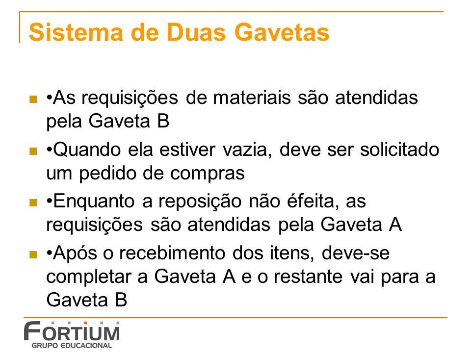 Sistema de Duas Gavetas As requisições de materiais são atendidas pela Gaveta B Quando ela estiver vazia, deve ser solicitado um pedido de compras Enq