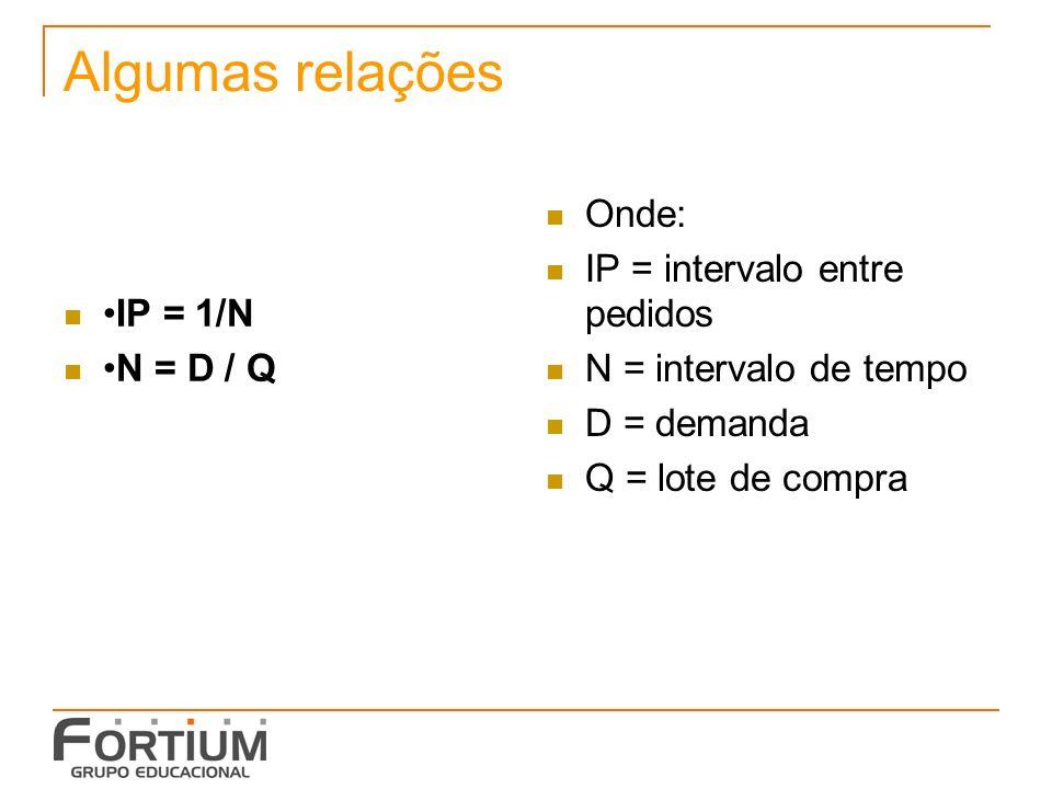 Algumas relações IP = 1/N N = D / Q Onde: IP = intervalo entre pedidos N = intervalo de tempo D = demanda Q = lote de compra