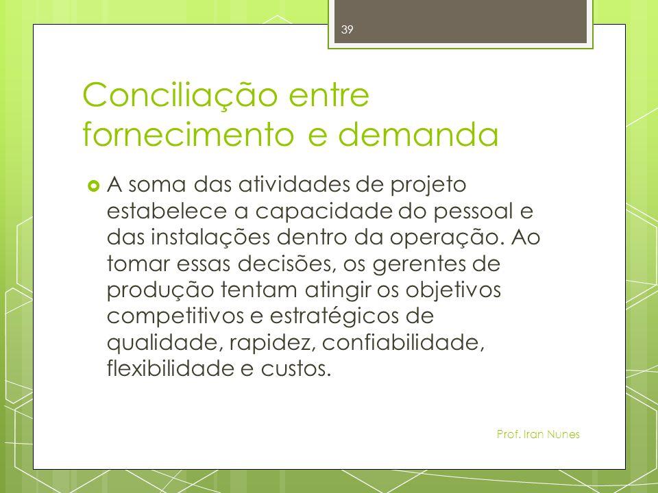 Conciliação entre fornecimento e demanda A soma das atividades de projeto estabelece a capacidade do pessoal e das instalações dentro da operação.