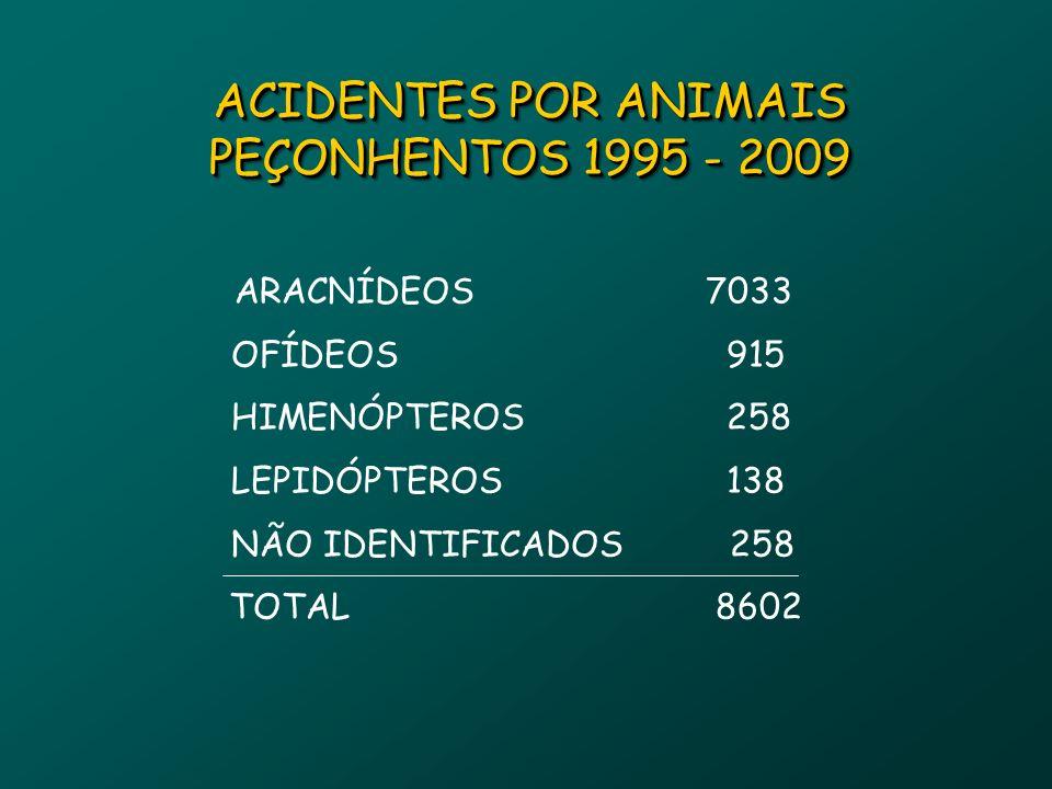 ACIDENTES POR ANIMAIS PEÇONHENTOS 1995 - 2009 ARACNÍDEOS 7033 OFÍDEOS 915 HIMENÓPTEROS 258 LEPIDÓPTEROS 138 NÃO IDENTIFICADOS 258 TOTAL 8602