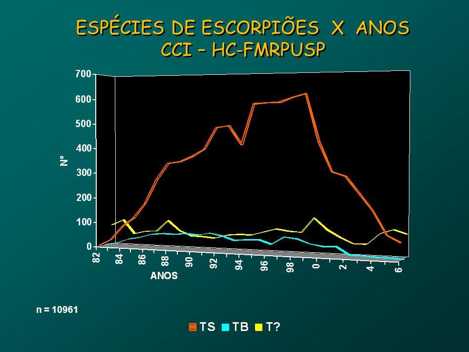 GRAVIDADE DO ESCORPIONISMO X IDADE IDADE CCI – HC-FMRPUSP Moderados 84% < 15a Graves 65% < 7a 94% < 15a Óbitos 7 < 15a 1982-2000, n=9230
