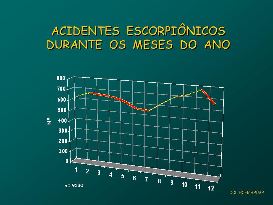 ESCORPIONISMOESCORPIONISMO MANIFESTAÇÕES LOCAIS