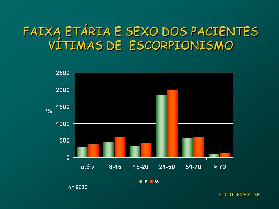 FAIXA ETÁRIA E SEXO DOS PACIENTES VÍTIMAS DE ESCORPIONISMO n = 9230 CCI -HCFMRPUSP