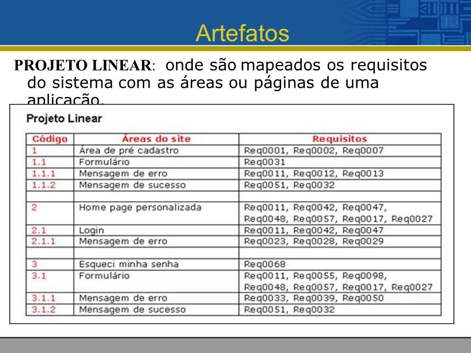 Artefatos PROJETO LINEAR: onde são mapeados os requisitos do sistema com as áreas ou páginas de uma aplicação.