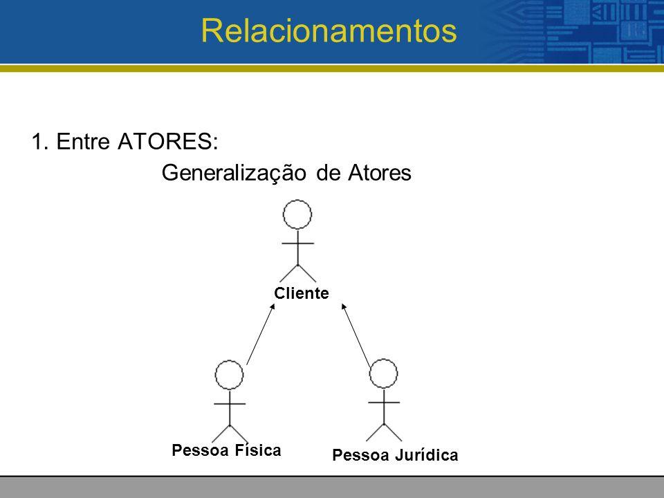Relacionamentos 1. Entre ATORES: Generalização de Atores Cliente Pessoa Física Pessoa Jurídica