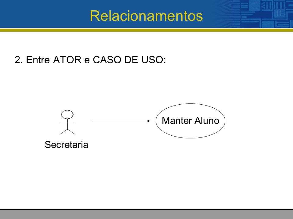 Relacionamentos 2. Entre ATOR e CASO DE USO: Manter Aluno Secretaria