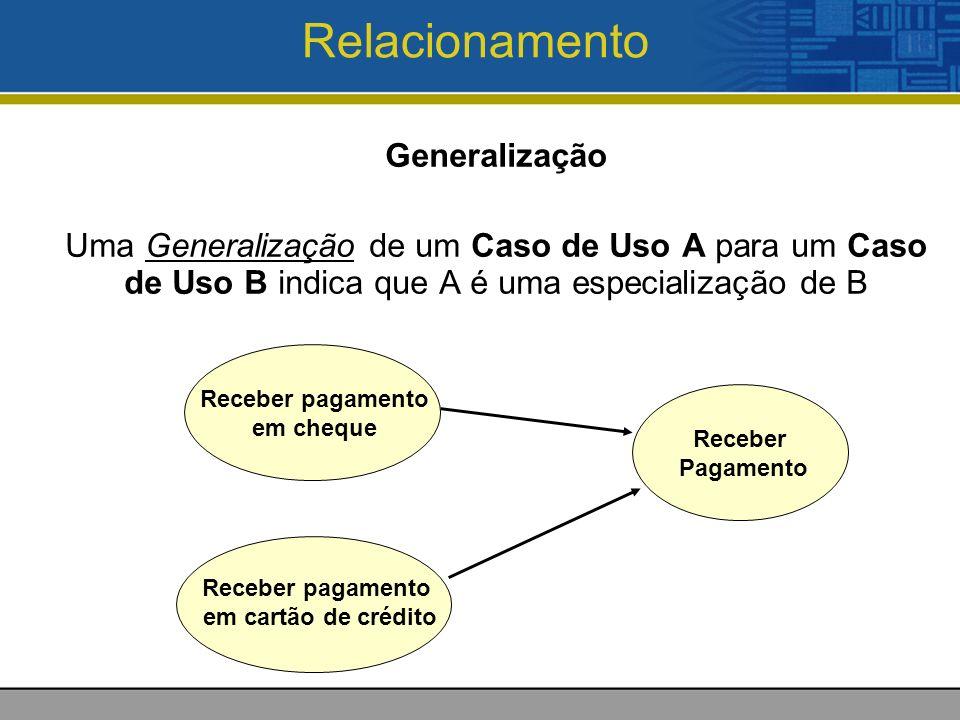 Relacionamento Generalização Uma Generalização de um Caso de Uso A para um Caso de Uso B indica que A é uma especialização de B Receber pagamento em cheque Receber Pagamento Receber pagamento em cartão de crédito