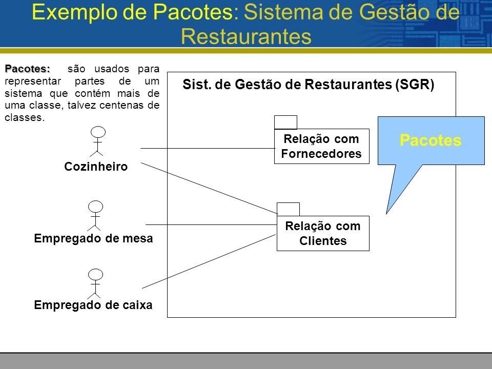 Exemplo de Pacotes: Sistema de Gestão de Restaurantes Sist.