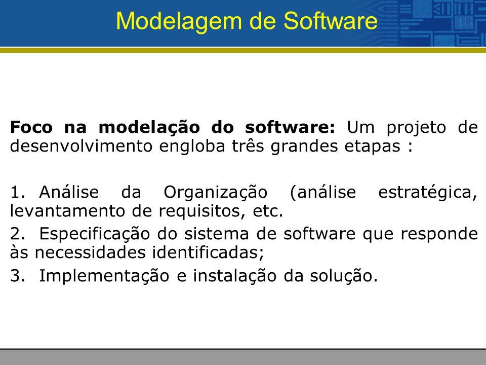 Modelagem de Software Foco na modelação do software: Um projeto de desenvolvimento engloba três grandes etapas : 1.Análise da Organização (análise estratégica, levantamento de requisitos, etc.