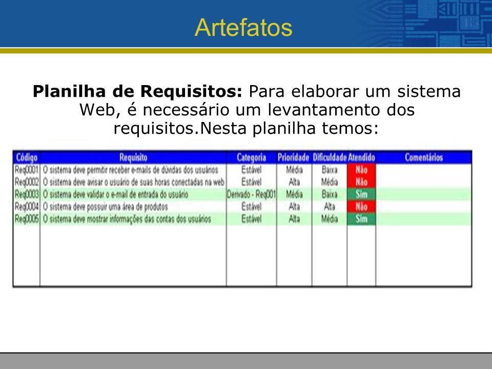 Artefatos Planilha de Requisitos: Para elaborar um sistema Web, é necessário um levantamento dos requisitos.Nesta planilha temos: