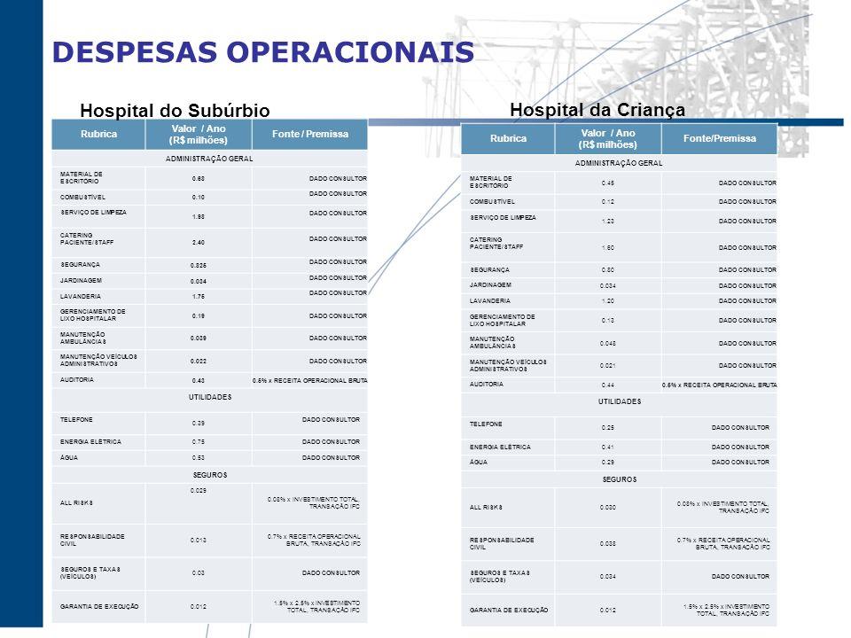 DESPESAS OPERACIONAIS Rubrica Valor / Ano (R$ milhões) Fonte / Premissa ADMINISTRAÇÃO GERAL MATERIAL DE ESCRITÓRIO 0.68DADO CONSULTOR COMBUSTÍVEL 0.10