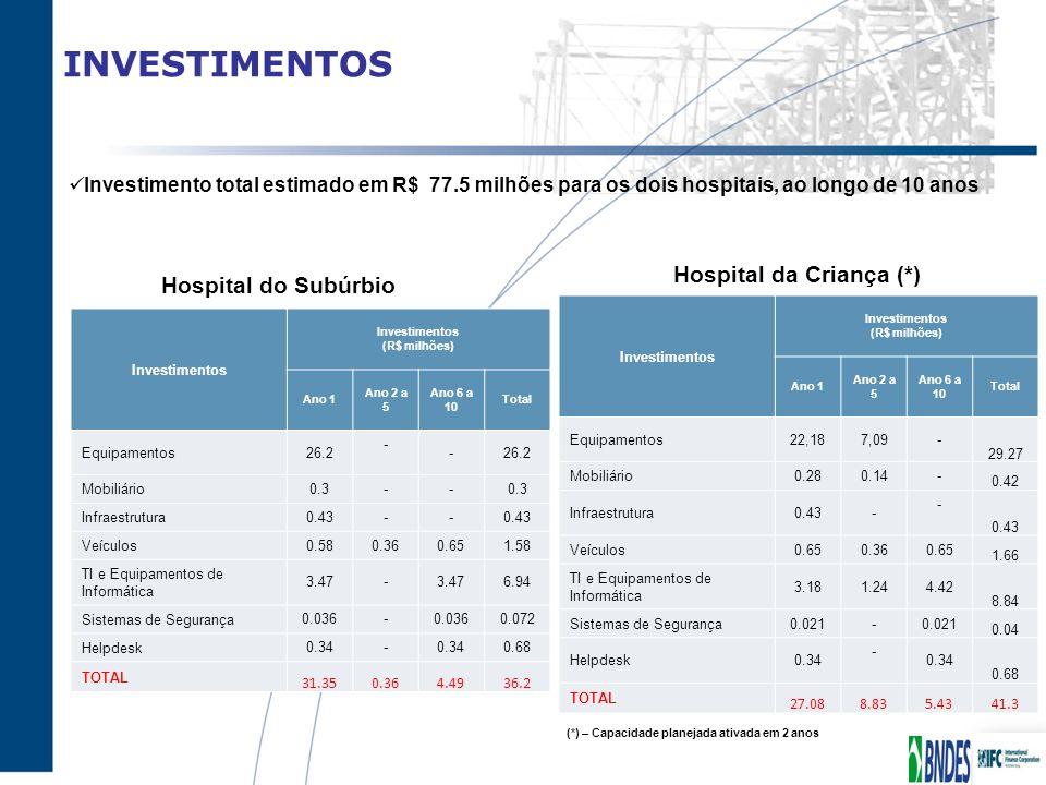 INVESTIMENTOS Investimentos (R$ milhões) Ano 1 Ano 2 a 5 Ano 6 a 10 Total Equipamentos 26.2 - - Mobiliário 0.3-- Infraestrutura 0.43-- Veículos 0.580.