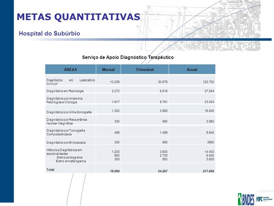 METAS QUANTITATIVAS ÁREASMensalTrimestralAnual Diagnóstico em Laboratório Clínico* 10.225 30.675122.700 Diagnóstico em Radiologia 2.272 6.816 27.264 D