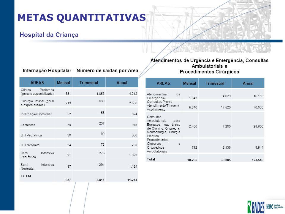 METAS QUANTITATIVAS ÁREASMensalTrimestralAnual Clínica Pediátrica (geral e especializada)3511.0534.212 Cirurgia Infantil (geral e especializada) 213 6
