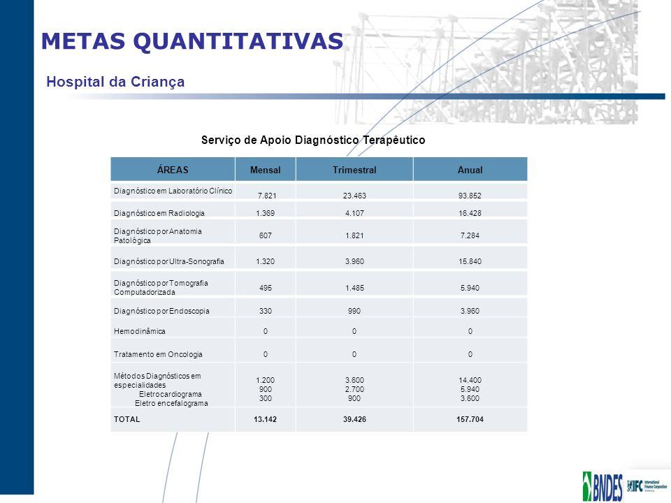 METAS QUANTITATIVAS ÁREASMensalTrimestralAnual Diagnóstico em Laboratório Clínico 7.82123.46393.852 Diagnóstico em Radiologia1.3694.10716.428 Diagnóst