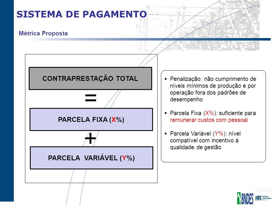 SISTEMA DE PAGAMENTO CONTRAPRESTAÇÃO TOTAL Métrica Proposta = PARCELA FIXA (X%) PARCELA VARIÁVEL (Y%) + Penalização: não cumprimento de níveis mínimos
