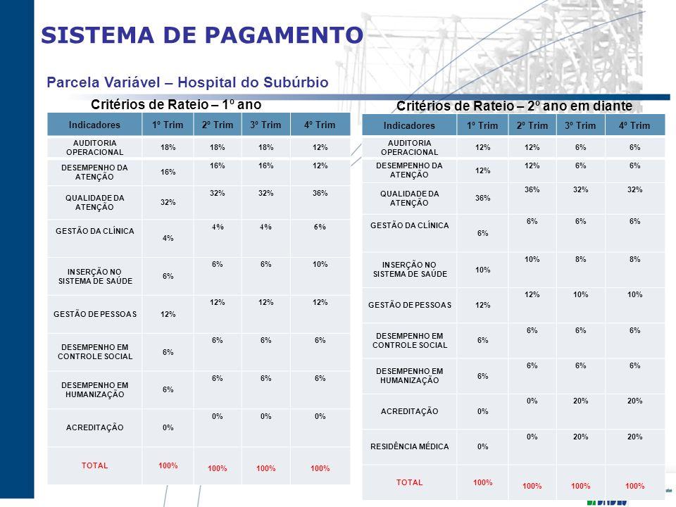 SISTEMA DE PAGAMENTO Indicadores1º Trim2º Trim3º Trim4º Trim AUDITORIA OPERACIONAL 18% 12% DESEMPENHO DA ATENÇÃO 16% 12% QUALIDADE DA ATENÇÃO 32% 36%