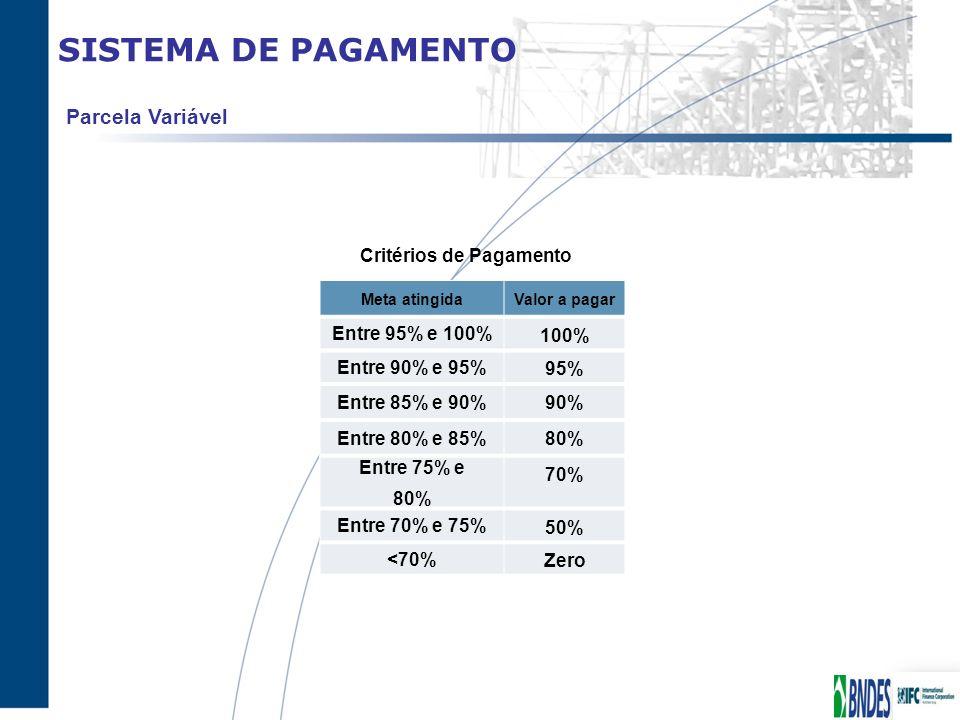SISTEMA DE PAGAMENTO Parcela Variável Meta atingidaValor a pagar Entre 95% e 100% 100% Entre 90% e 95% 95% Entre 85% e 90% 90% Entre 80% e 85% 80% Ent