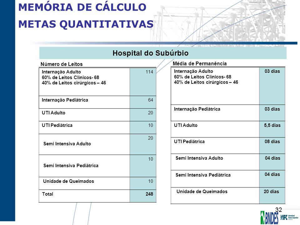 MEMÓRIA DE CÁLCULO METAS QUANTITATIVAS Hospital do Subúrbio Internação Adulto 60% de Leitos Clínicos- 68 40% de Leitos cirúrgicos – 46 03 dias Interna