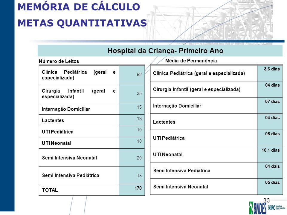 MEMÓRIA DE CÁLCULO METAS QUANTITATIVAS Hospital da Criança- Primeiro Ano Número de Leitos Média de Permanência Clínica Pediátrica (geral e especializa