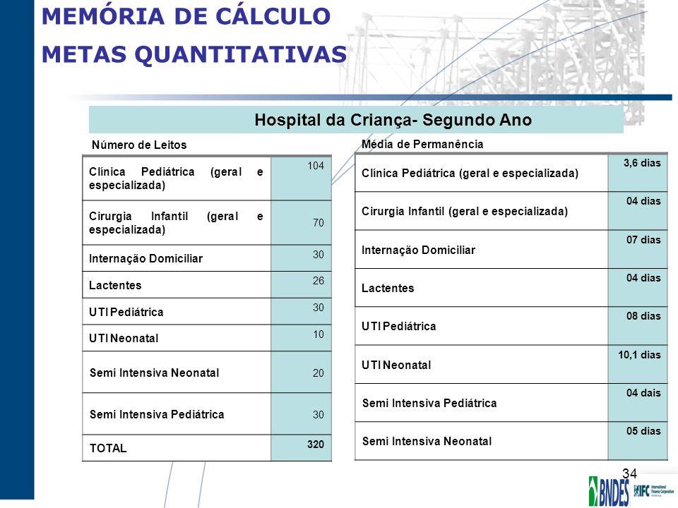 MEMÓRIA DE CÁLCULO METAS QUANTITATIVAS Hospital da Criança- Segundo Ano Número de Leitos Média de Permanência Clínica Pediátrica (geral e especializad