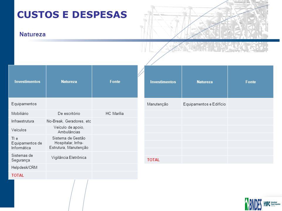 CUSTOS E DESPESAS Natureza InvestimentosNaturezaFonte Equipamentos Mobiliário De escritórioHC Marília Infraestrutura No-Break, Geradores, etc Veículos