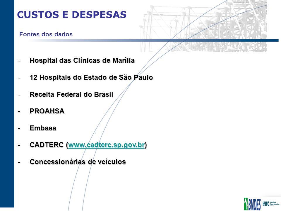 CUSTOS E DESPESAS -Hospital das Clínicas de Marília -12 Hospitais do Estado de São Paulo -Receita Federal do Brasil -PROAHSA -Embasa -CADTERC (www.cad