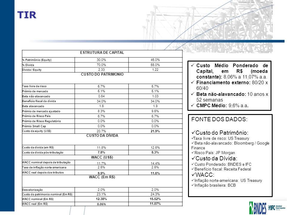 TIR ESTRUTURA DE CAPITAL % Patrimônio (Equity) 30.0%45.0% % Dívida 70.0%55.0% Dívida / Equity 2.331.22 CUSTO DO PATRIMONIO Taxa livre de risco 5.7% Pr