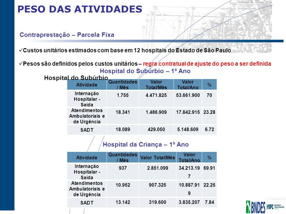 PESO DAS ATIVIDADES Atividade Quantidades / Mês Valor Total/Mês Valor Total/Ano % Internação Hospitalar - Saída 9372.851.099 34.213.19 7 69.91 Atendim