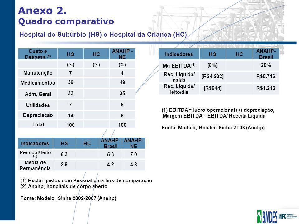 Anexo 2. Quadro comparativo Hospital do Subúrbio (HS) e Hospital da Criança (HC) Custo e Despesa (1) HSHC ANAHP - NE (%) Manutenção 74 Medicamentos 39