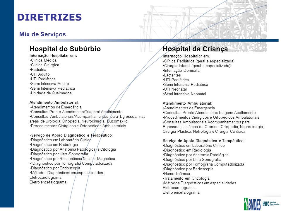 DIRETRIZES Mix de Serviços Hospital do Subúrbio Internação Hospitalar em: Clinica Médica Clinica Cirúrgica Pediatria UTI Adulto UTI Pediátrica Semi In