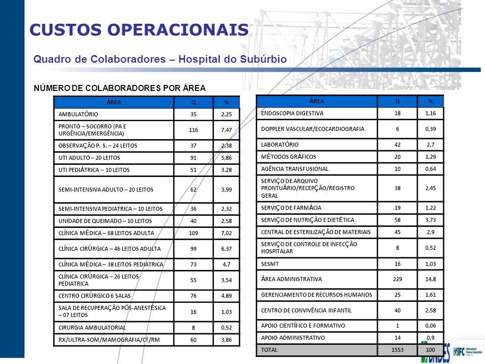 CUSTOS OPERACIONAIS Quadro de Colaboradores – Hospital do Subúrbio NÚMERO DE COLABORADORES POR ÁREA Á REAQ% AMBULAT Ó RIO352,25 PRONTO – SOCORRO (PA E