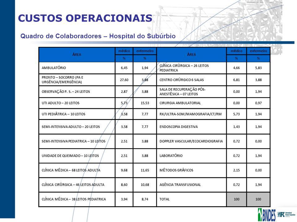 CUSTOS OPERACIONAIS Quadro de Colaboradores – Hospital do Subúrbio Á REA m é dicoenfermeiro Á REA m é dicoenfermeiro %% AMBULAT Ó RIO6,451,94 CL Í NIC