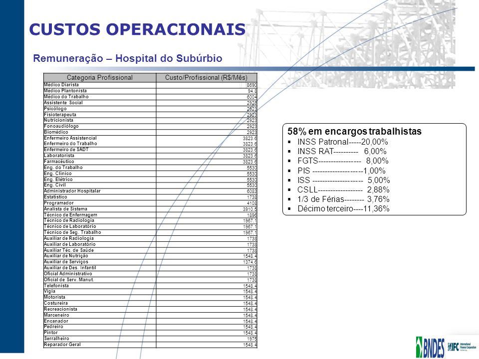 CUSTOS OPERACIONAIS Remuneração – Hospital do Subúrbio Categoria ProfissionalCusto/Profissional (R$/Mês) Médico Diarista8690 Médico Plantonista94.8 Mé