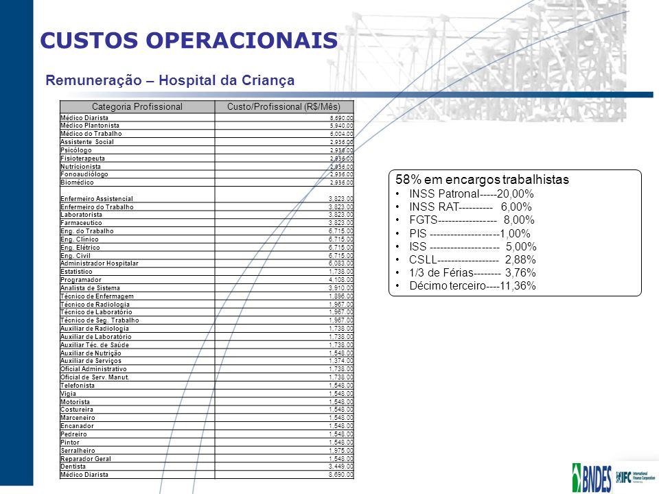 CUSTOS OPERACIONAIS Remuneração – Hospital da Criança Categoria ProfissionalCusto/Profissional (R$/Mês) Médico Diarista 8,690.00 Médico Plantonista 5,