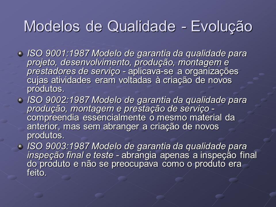 Modelos de Qualidade - Evolução ISO 9001:1987 Modelo de garantia da qualidade para projeto, desenvolvimento, produção, montagem e prestadores de servi
