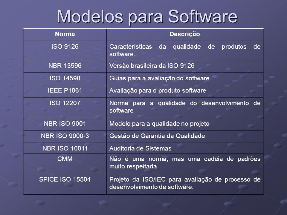 NormaDescrição ISO 9126Características da qualidade de produtos de software. NBR 13596Versão brasileira da ISO 9126 ISO 14598Guias para a avaliação do