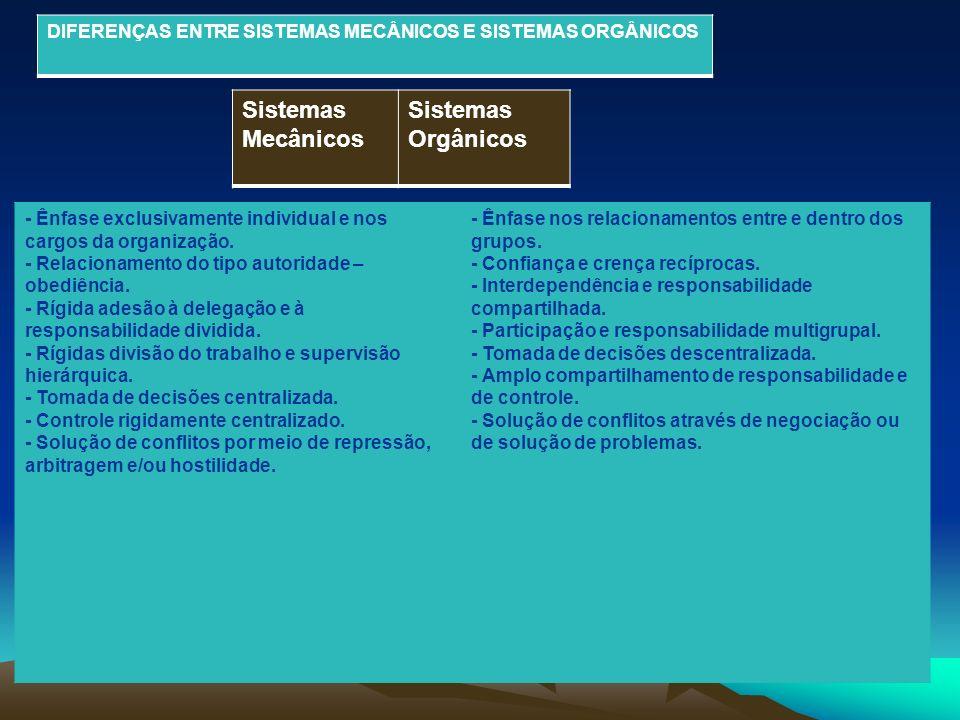 DIFERENÇAS ENTRE SISTEMAS MECÂNICOS E SISTEMAS ORGÂNICOS Sistemas Mecânicos Sistemas Orgânicos - Ênfase exclusivamente individual e nos cargos da orga
