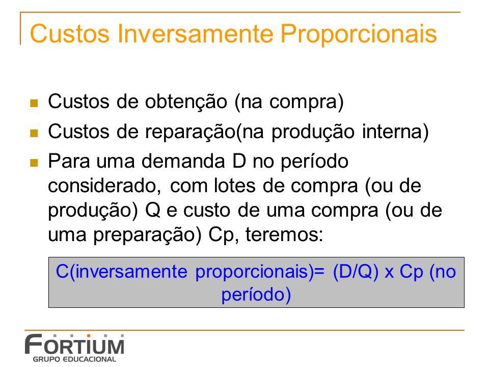 Custos Inversamente Proporcionais Custos de obtenção (na compra) Custos de reparação(na produção interna) Para uma demanda D no período considerado, com lotes de compra (ou de produção) Q e custo de uma compra (ou de uma preparação) Cp, teremos: C(inversamente proporcionais)= (D/Q) x Cp (no período)