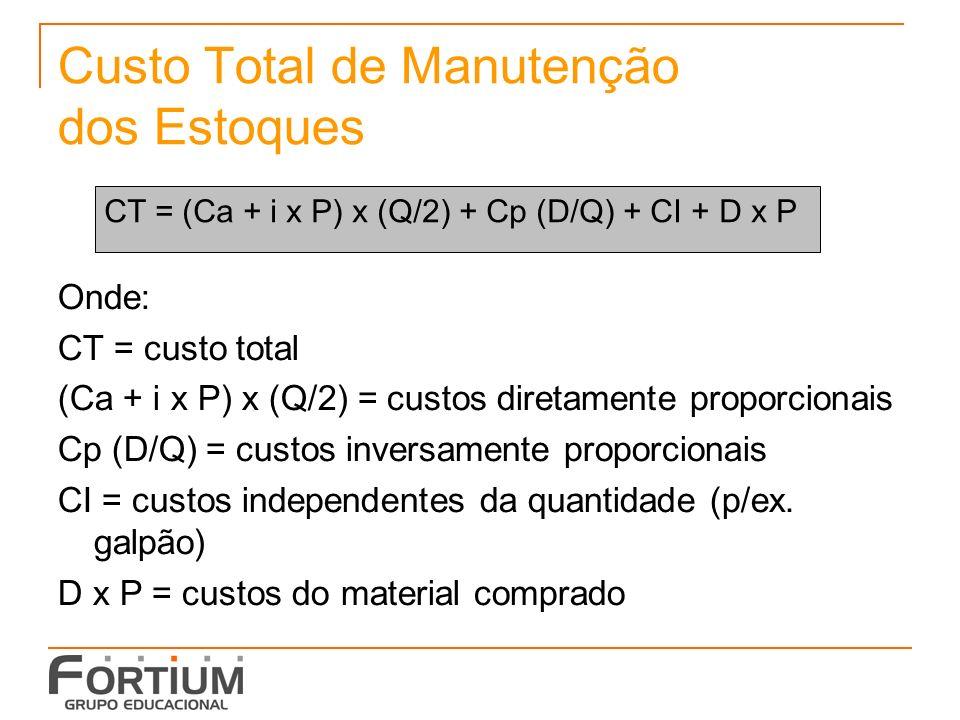 Custo Total de Manutenção dos Estoques Onde: CT = custo total (Ca + i x P) x (Q/2) = custos diretamente proporcionais Cp (D/Q) = custos inversamente proporcionais CI = custos independentes da quantidade (p/ex.