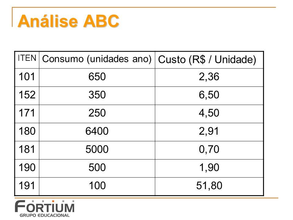 Análise ABC ITEN Consumo (unidades ano) Custo (R$ / Unidade) 1016502,36 1523506,50 1712504,50 18064002,91 18150000,70 1905001,90 19110051,80