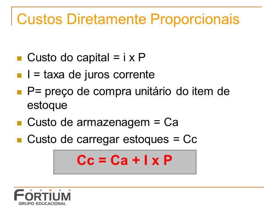 Custos Diretamente Proporcionais Custo do capital = i x P I = taxa de juros corrente P= preço de compra unitário do item de estoque Custo de armazenagem = Ca Custo de carregar estoques = Cc Cc = Ca + I x P