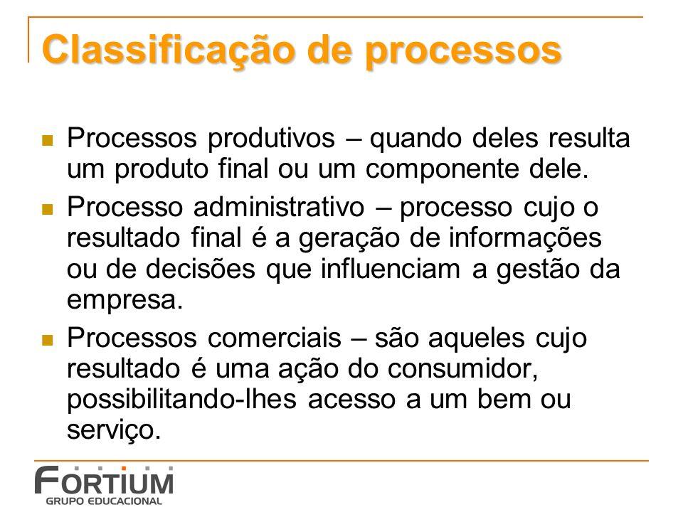 Classificação de processos Processos produtivos – quando deles resulta um produto final ou um componente dele. Processo administrativo – processo cujo