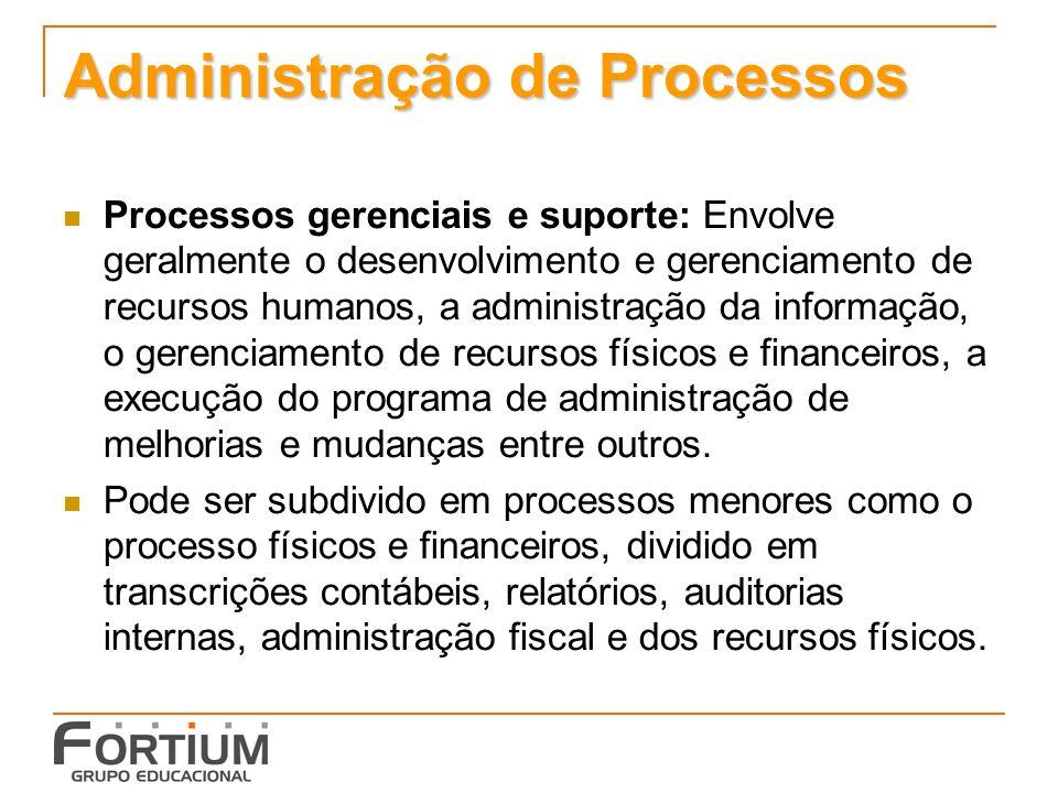 Administração de Processos Processos gerenciais e suporte: Envolve geralmente o desenvolvimento e gerenciamento de recursos humanos, a administração d