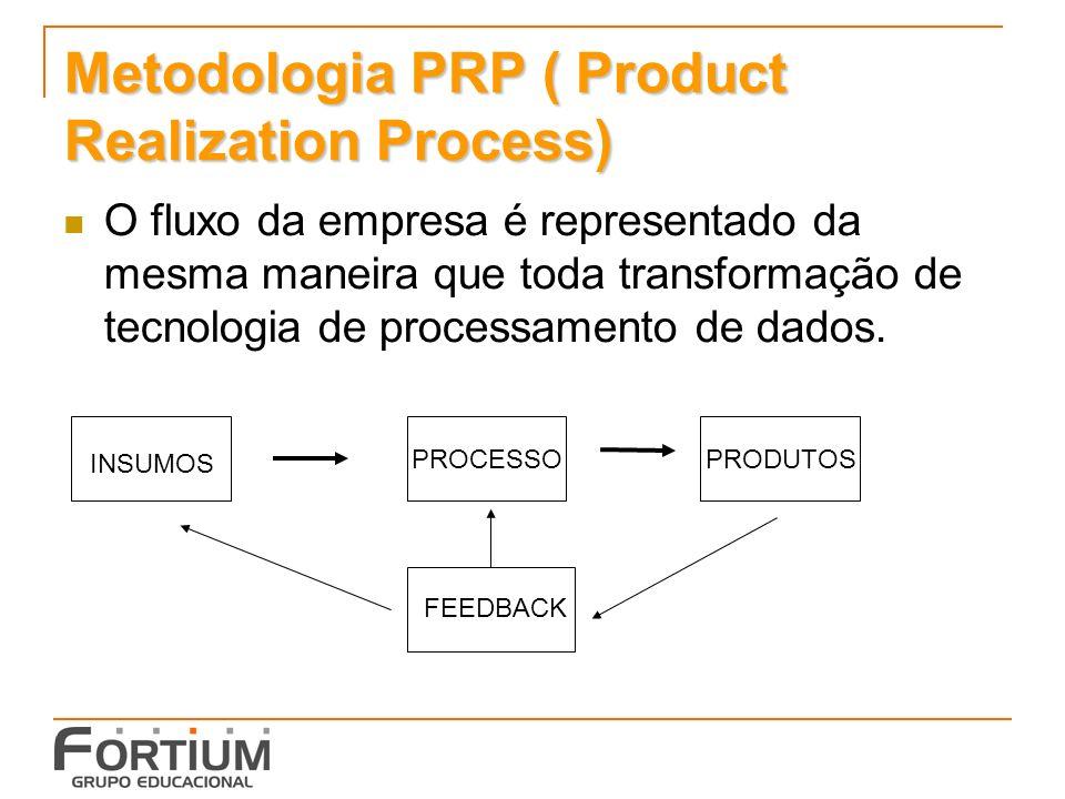 Metodologia PRP ( Product Realization Process) O fluxo da empresa é representado da mesma maneira que toda transformação de tecnologia de processament