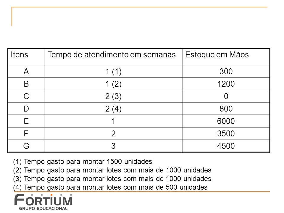 MRP – itens para montar a tabela NP - Necessidade de produção projetada RP – recebimentos previstos DM – disponível à mão NL – necessidade líquida de produção PL – produção (lotes) Liberação da ordem