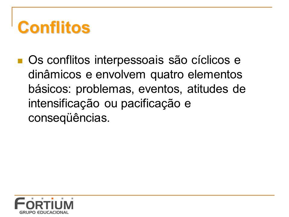 Conflitos Os conflitos interpessoais são cíclicos e dinâmicos e envolvem quatro elementos básicos: problemas, eventos, atitudes de intensificação ou pacificação e conseqüências.