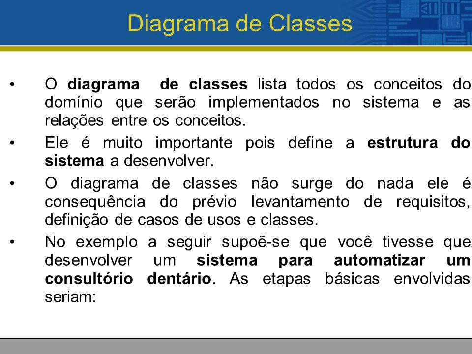 Diagrama de Classes O diagrama de classes lista todos os conceitos do domínio que serão implementados no sistema e as relações entre os conceitos. Ele